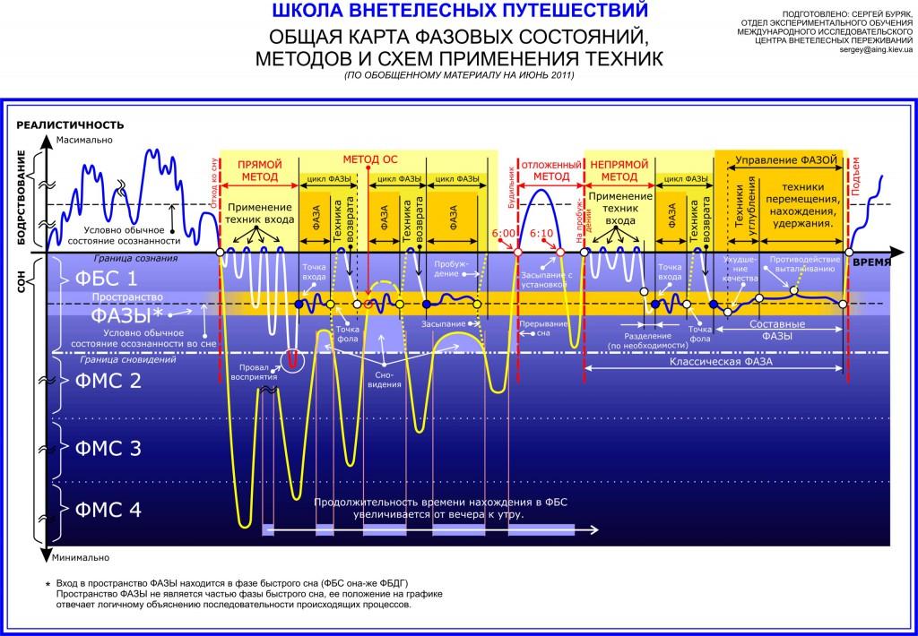 Общая карта Фазовых состояний, методов входа и схем применения техник.